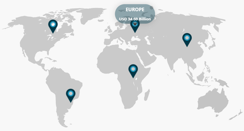 Velikost trga: Industrija 4.0 v Evropi