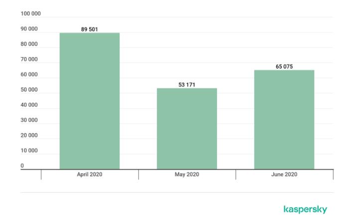 Število kiber napadov na bančne aplikacije v drugem četrtletju 2020