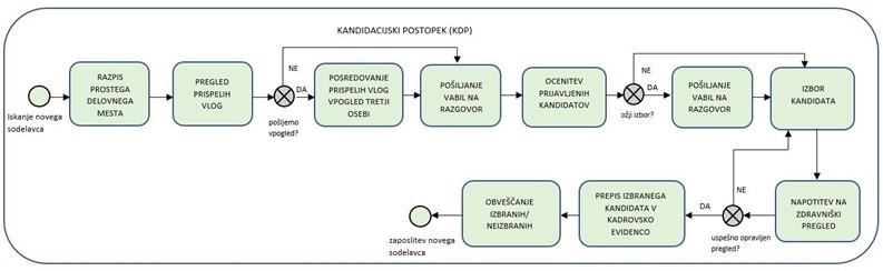 Proces kandidacijskega postopka